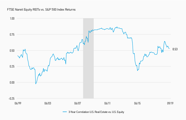 Unprecedented-Valuation-Disparities-in-REITs-Chart-4