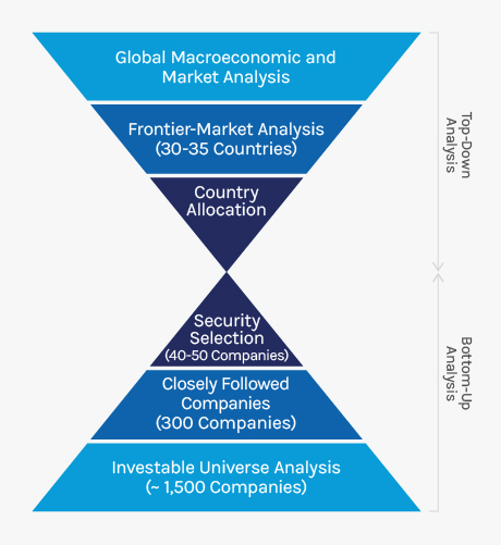 Global-Emerging-Market-Equity_Frontier-Emerging-Markets-Strategy_460px-FINAL