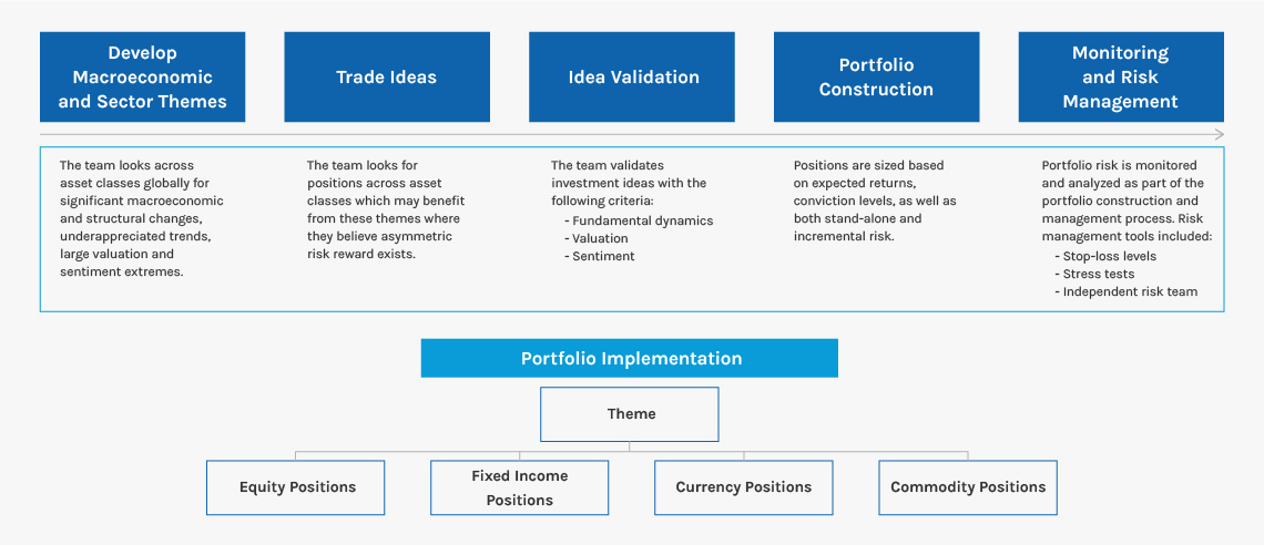 Global-Multi-Asset_Investment-Process_1140px_FINAL
