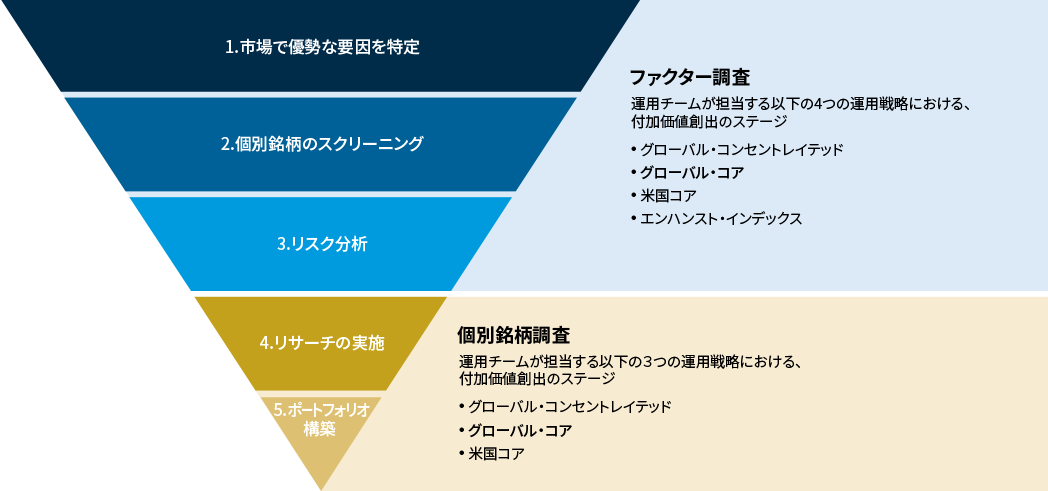 Strategy_Applied Global Core_Investment Process Chart_JP_180412