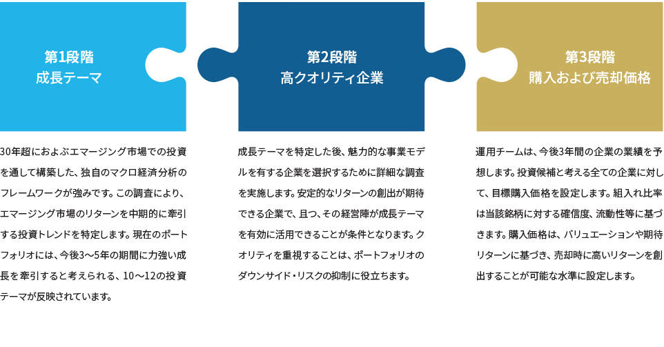 Strategy_EML Investment Process_Chart_JP_180412