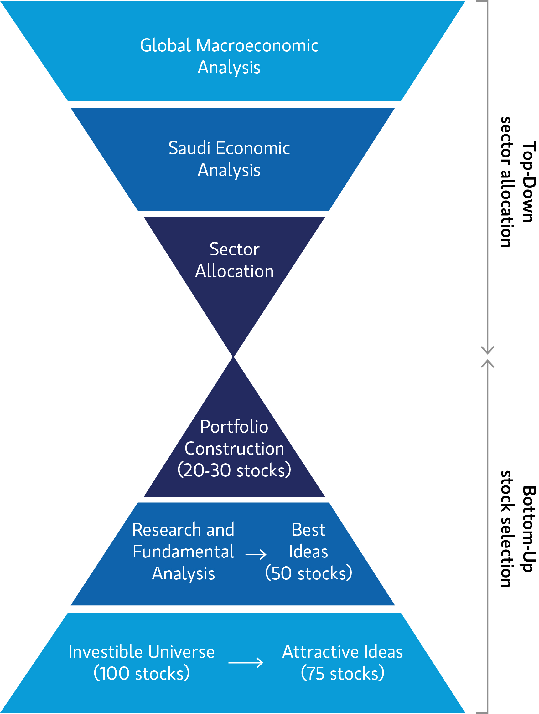Strategy_Saudi_Equity_Strategy