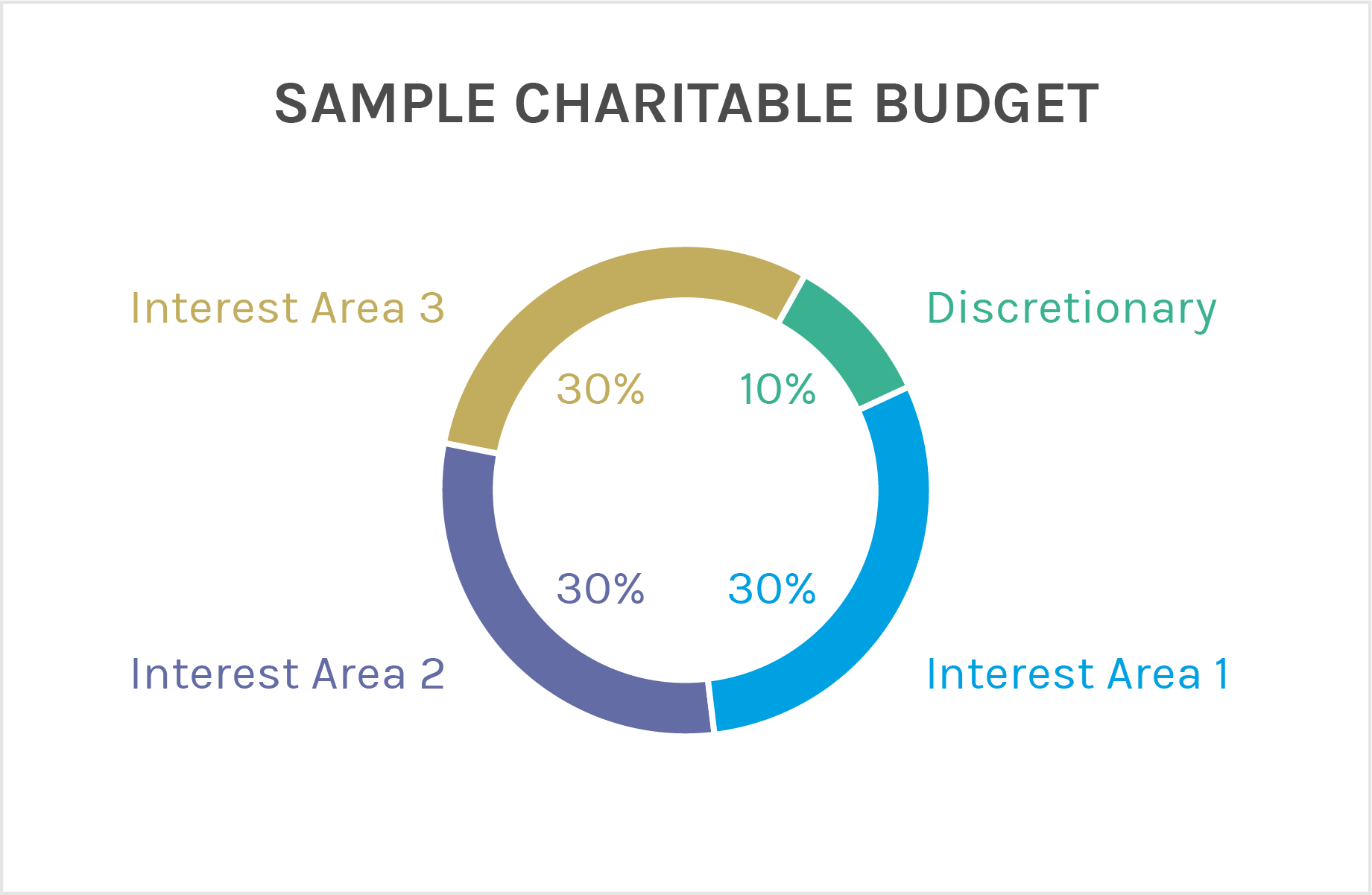 Sample Charitable Budget.  Pie chart. Section 1, Interest Area 1, 30% Section 2, Interest Area 2, 30% Section 3, Interest Area 3, 30% Section 4, Discretionary, 10%