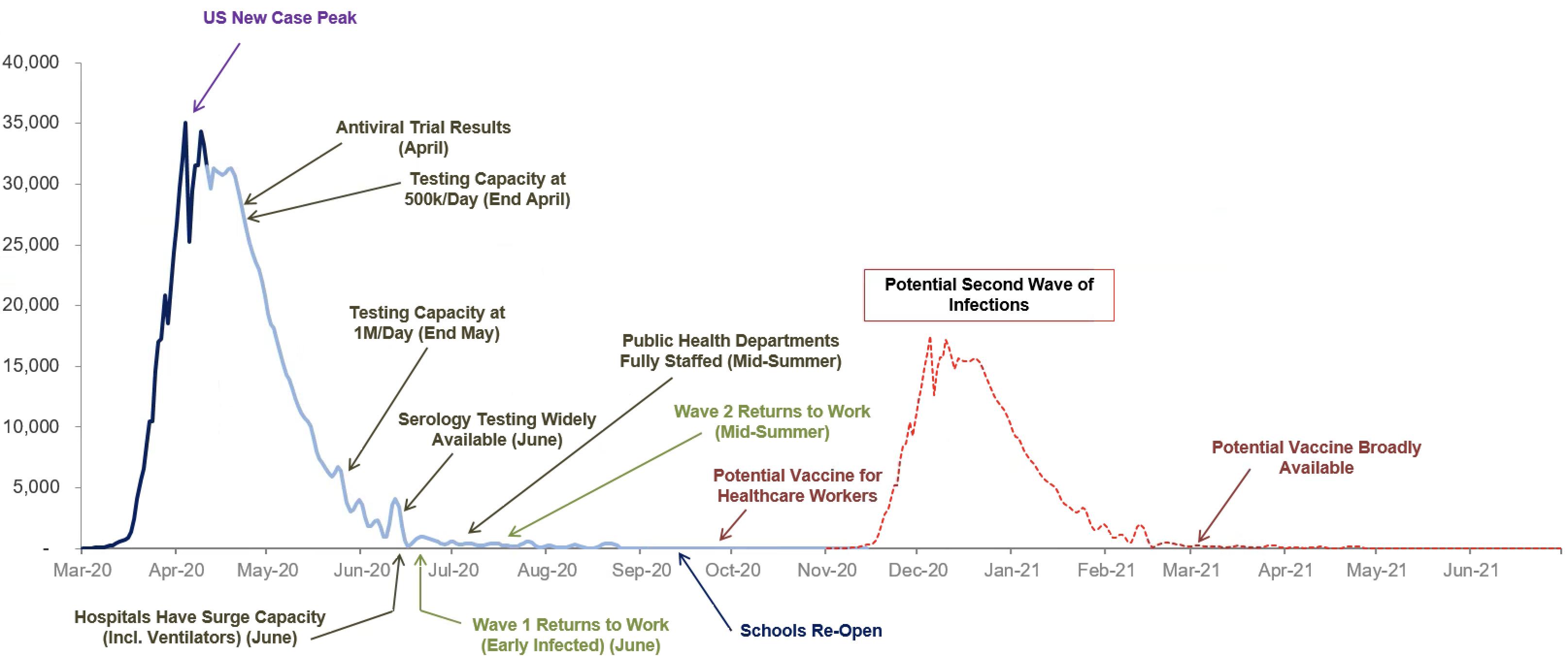 Coronavirus After Peak What Next Morgan Stanley